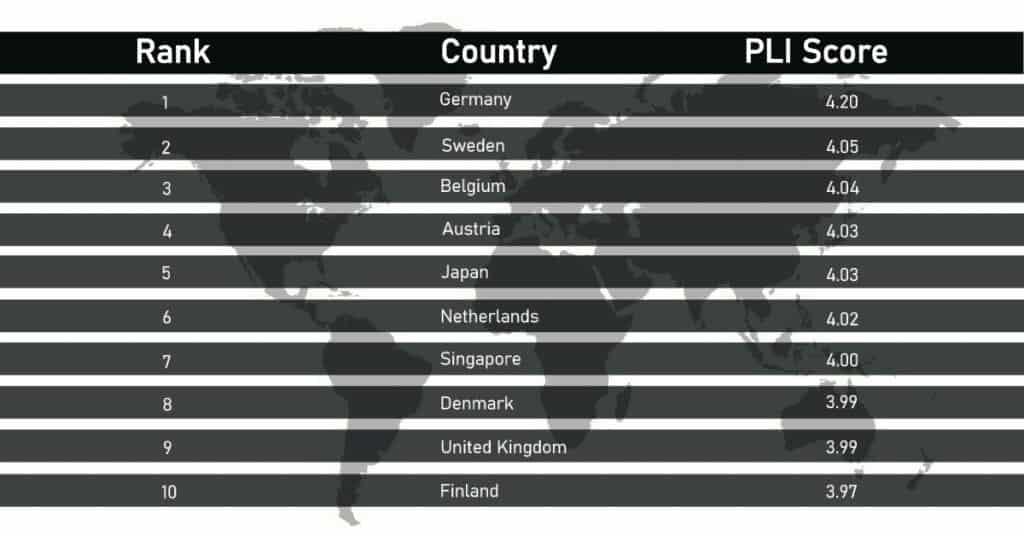 ชิปปิ้ง 10 อันดับประเทศ ที่มีระบบโลจิสติกส์ดีที่สุดในโลกปี 2018 ชิปปิ้ง ชิปปิ้ง 10 อันดับประเทศ ที่มีระบบโลจิสติกส์ดีที่สุดในโลกปี 2018 10 1024x536