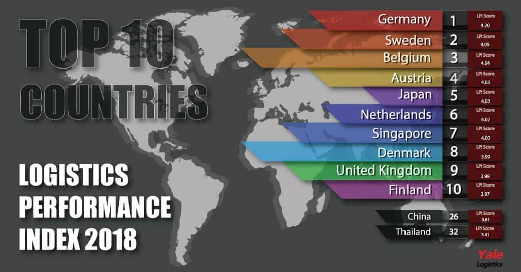ชิปปิ้ง 10 อันดับประเทศ ที่มีระบบโลจิสติกส์ดีที่สุดในโลกปี 2018 ชิปปิ้ง ชิปปิ้ง 10 อันดับประเทศ ที่มีระบบโลจิสติกส์ดีที่สุดในโลกปี 2018 10 countries 1024x536