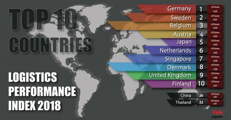 ชิปปิ้ง 10 อันดับประเทศ ที่มีระบบโลจิสติกส์ดีที่สุดในโลกปี 2018 ชิปปิ้ง ชิปปิ้ง 10 อันดับประเทศ ที่มีระบบโลจิสติกส์ดีที่สุดในโลกปี 2018 10 countries 768x402