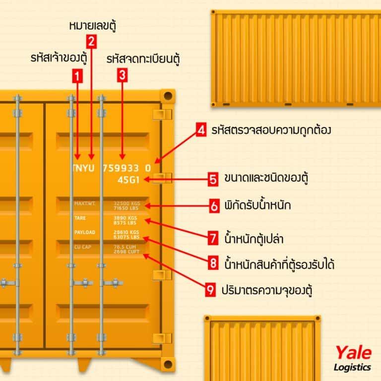 ชิปปิ้ง ชิปปิ้ง ไขรหัส หมายเลขตู้คอนเทนเนอร์บ่งบอกอะไร?                                                                       yalelogistics 768x768